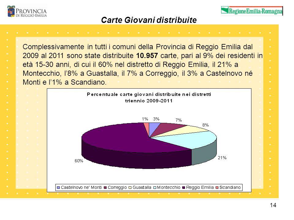 14 Carte Giovani distribuite Complessivamente in tutti i comuni della Provincia di Reggio Emilia dal 2009 al 2011 sono state distribuite 10.957 carte,