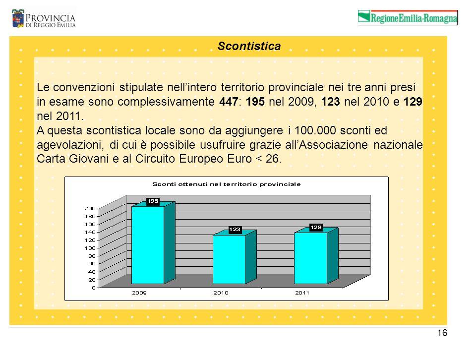 16 Carte Giovani distribuite Le convenzioni stipulate nellintero territorio provinciale nei tre anni presi in esame sono complessivamente 447: 195 nel 2009, 123 nel 2010 e 129 nel 2011.