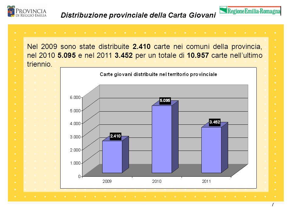 8 Carte Giovani distribuite Nel distretto di Reggio Emilia, comprendente i Comuni di Albinea, Bagnolo in Piano, Cadelbosco Sopra, Castelnovo Sotto, Quattro Castella e Vezzano, sono state distribuite 685 carte nel 2009, 3.449 nel 2010 e 2.389 nel 2011 per un totale di 6.523 carte.