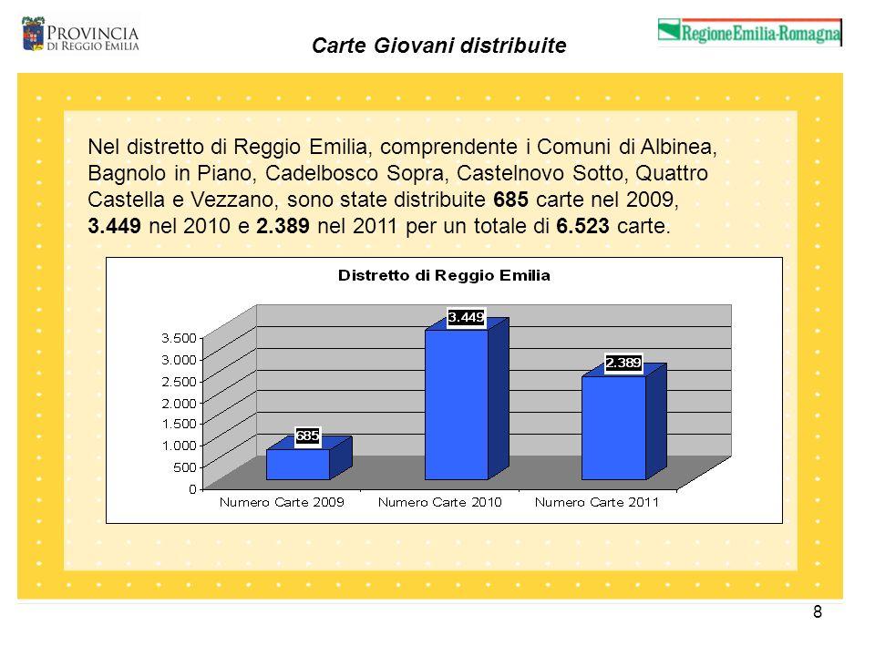 9 Carte Giovani distribuite Nel distretto di Montecchio, comprendente i Comuni di Bibbiano, Campegine, Cavriago, Gattatico, Montecchio, S.