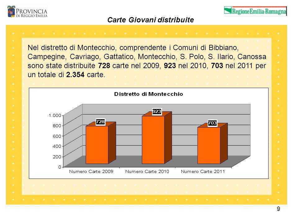9 Carte Giovani distribuite Nel distretto di Montecchio, comprendente i Comuni di Bibbiano, Campegine, Cavriago, Gattatico, Montecchio, S. Polo, S. Il