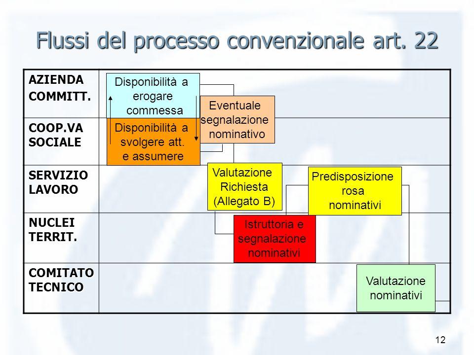 12 Flussi del processo convenzionale art. 22 AZIENDACOMMITT. COOP.VA SOCIALE SERVIZIO LAVORO NUCLEI TERRIT. COMITATO TECNICO Disponibilità a erogare c