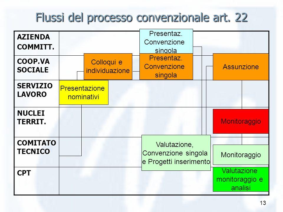 13 Flussi del processo convenzionale art. 22 AZIENDACOMMITT. COOP.VA SOCIALE SERVIZIO LAVORO NUCLEI TERRIT. COMITATO TECNICO CPT Presentazione nominat