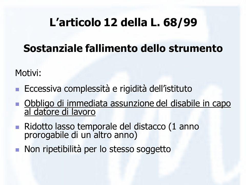 Larticolo 12 della L. 68/99 Sostanziale fallimento dello strumento Motivi: Eccessiva complessità e rigidità dellistituto Eccessiva complessità e rigid