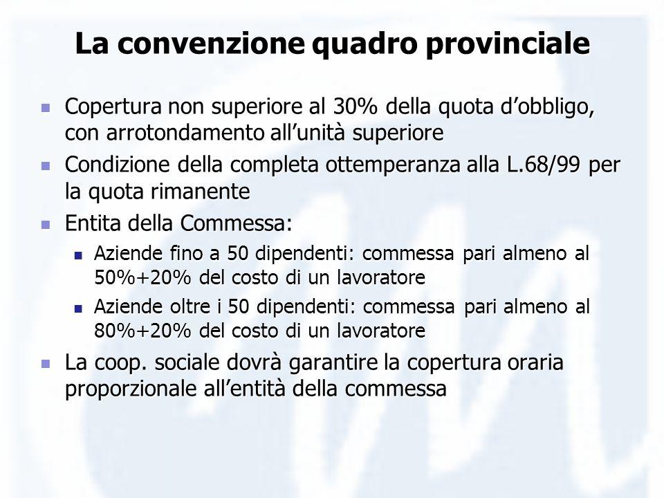 La convenzione quadro provinciale Copertura non superiore al 30% della quota dobbligo, con arrotondamento allunità superiore Copertura non superiore a