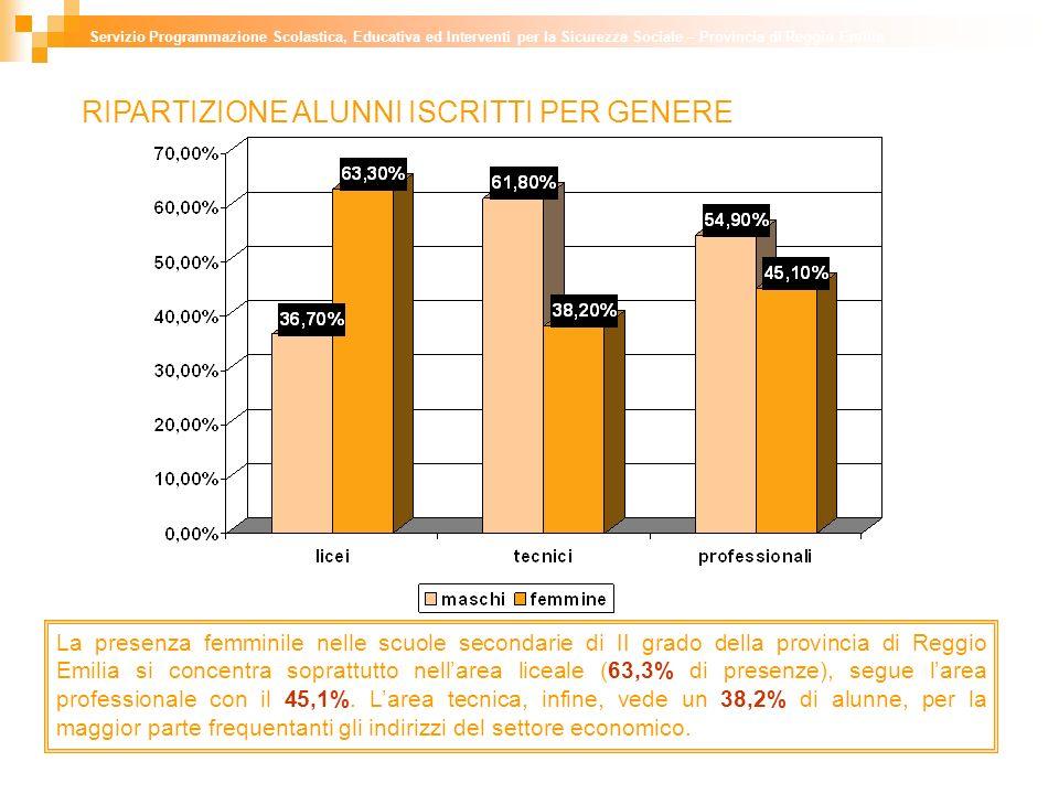 La presenza femminile nelle scuole secondarie di II grado della provincia di Reggio Emilia si concentra soprattutto nellarea liceale (63,3% di presenze), segue larea professionale con il 45,1%.
