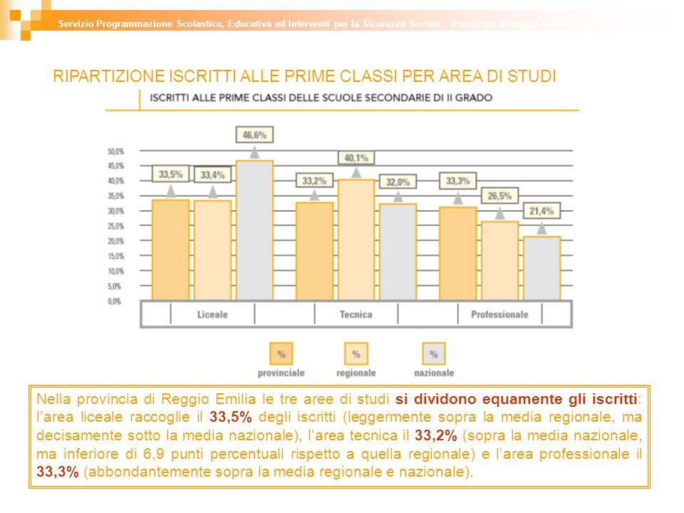 RIPARTIZIONE ISCRITTI ALLE PRIME CLASSI PER AREA DI STUDI Nella provincia di Reggio Emilia le tre aree di studi si dividono equamente gli iscritti: larea liceale raccoglie il 33,5% degli iscritti (leggermente sopra la media regionale, ma decisamente sotto la media nazionale), larea tecnica il 33,2% (sopra la media nazionale, ma inferiore di 6,9 punti percentuali rispetto a quella regionale) e larea professionale il 33,3% (abbondantemente sopra la media regionale e nazionale).