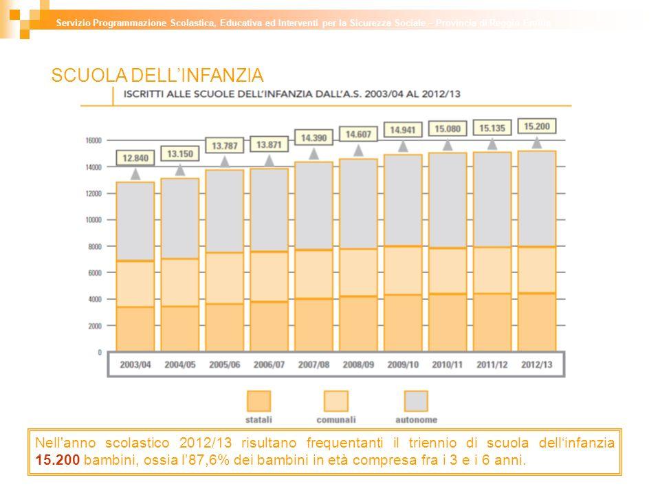 SCUOLA DELLINFANZIA Servizio Programmazione Scolastica, Educativa ed Interventi per la Sicurezza Sociale – Provincia di Reggio Emilia Nell anno scolastico 2012/13 risultano frequentanti il triennio di scuola dellinfanzia 15.200 bambini, ossia l87,6% dei bambini in età compresa fra i 3 e i 6 anni.