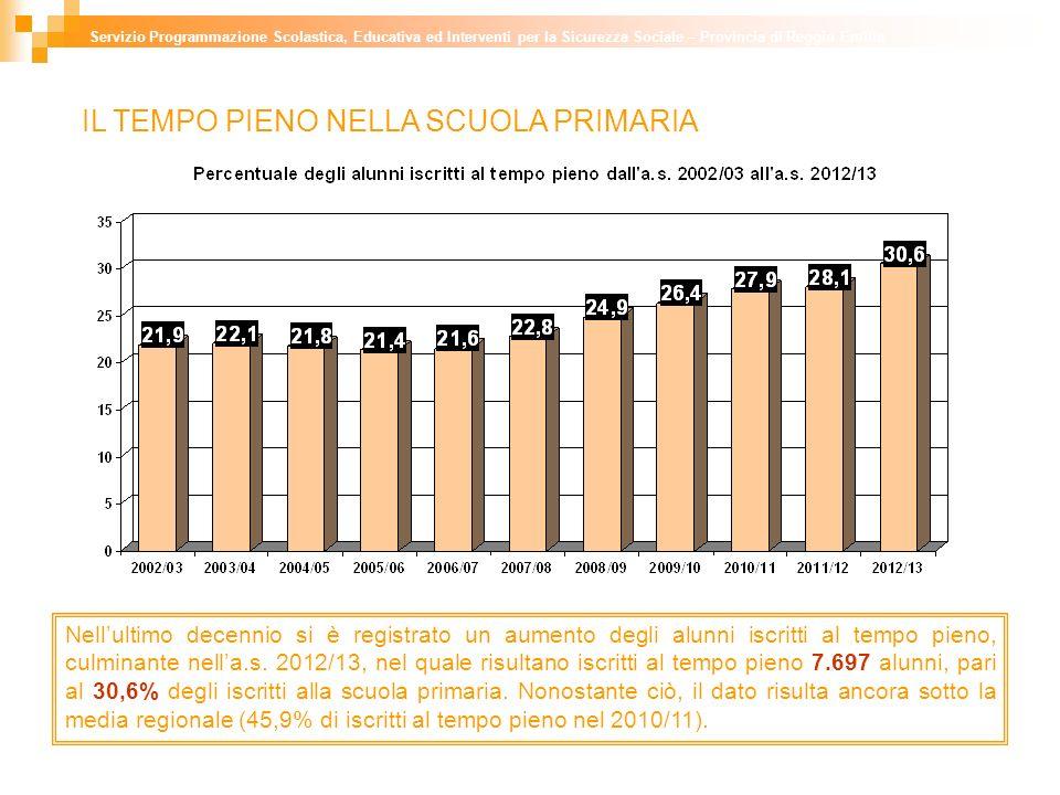 IL TEMPO PIENO NELLA SCUOLA PRIMARIA Nellultimo decennio si è registrato un aumento degli alunni iscritti al tempo pieno, culminante nella.s.