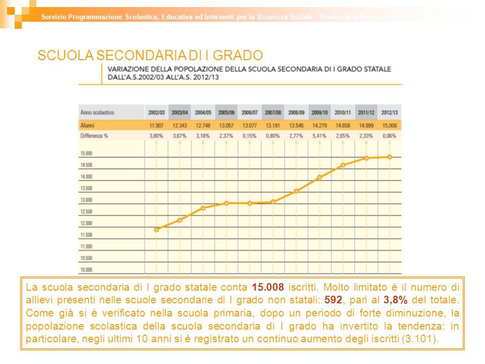 SCUOLA SECONDARIA DI I GRADO La scuola secondaria di I grado statale conta 15.008 iscritti.