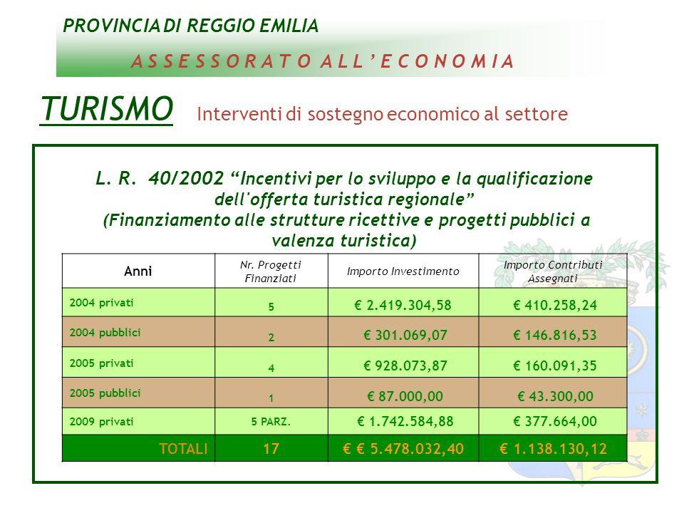 PROVINCIA DI REGGIO EMILIA A S S E S S O R A T O A L L E C O N O M I A TURISMO Interventi di sostegno economico al settore L. R. 40/2002 I ncentivi pe