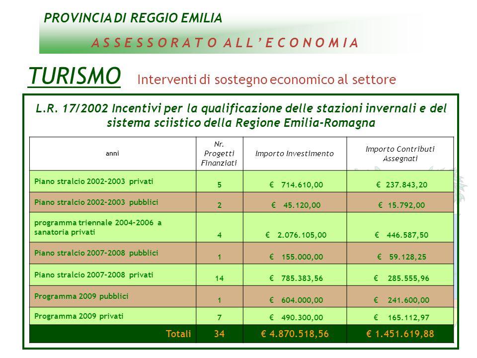 PROVINCIA DI REGGIO EMILIA A S S E S S O R A T O A L L E C O N O M I A TURISMO Interventi di sostegno economico al settore L.R. 17/2002 Incentivi per