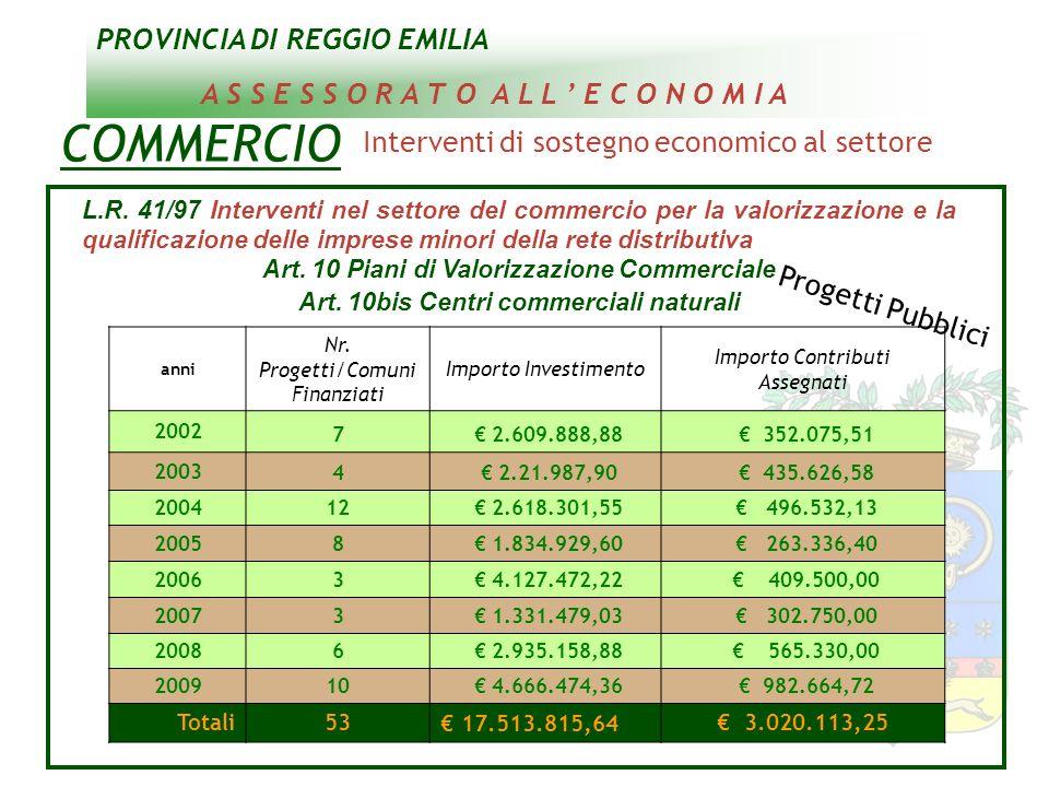 PROVINCIA DI REGGIO EMILIA A S S E S S O R A T O A L L E C O N O M I A L.R. 41/97 Interventi nel settore del commercio per la valorizzazione e la qual