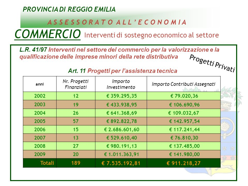 PROVINCIA DI REGGIO EMILIA A S S E S S O R A T O A L L E C O N O M I A COMMERCIO Interventi di sostegno economico al settore L.R. 41/97 Interventi nel