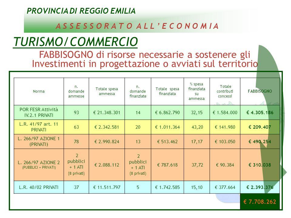 PROVINCIA DI REGGIO EMILIA A S S E S S O R A T O A L L E C O N O M I A TURISMO/COMMERCIO FABBISOGNO di risorse necessarie a sostenere gli Investimenti