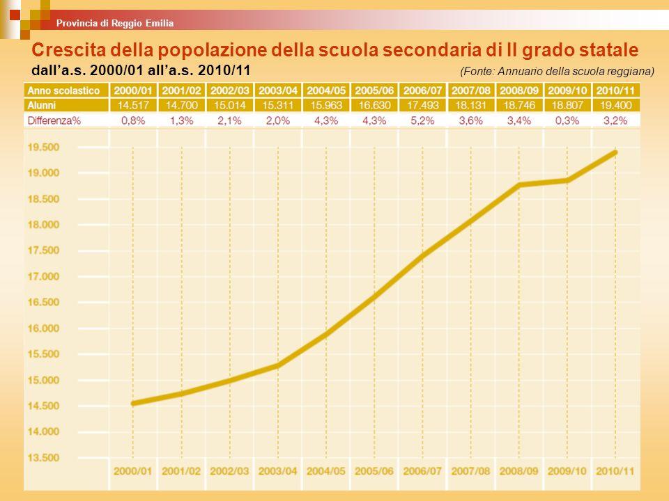Provincia di Reggio Emilia Crescita della popolazione della scuola secondaria di II grado statale dalla.s. 2000/01 alla.s. 2010/11 (Fonte: Annuario de