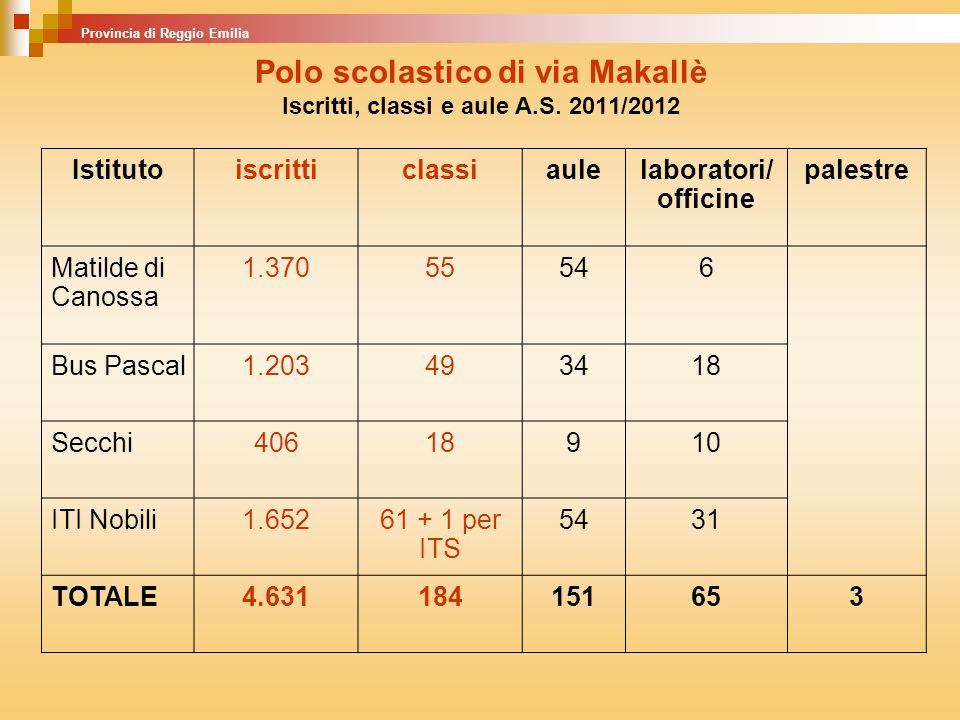 Polo scolastico di via Makallè Iscritti, classi e aule A.S. 2011/2012 Istitutoiscritticlassiaulelaboratori/ officine palestre Matilde di Canossa 1.370