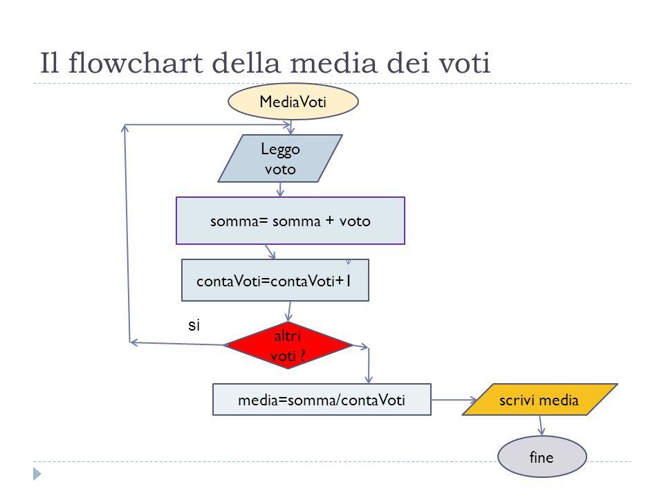 Il flowchart della media dei voti MediaVoti Leggo voto somma= somma + voto contaVoti=contaVoti+1 altri voti ? media=somma/contaVotiscrivi media fine s