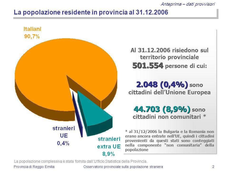 Anteprima – dati provvisori Provincia di Reggio EmiliaOsservatorio provinciale sulla popolazione straniera2 La popolazione residente in provincia al 3