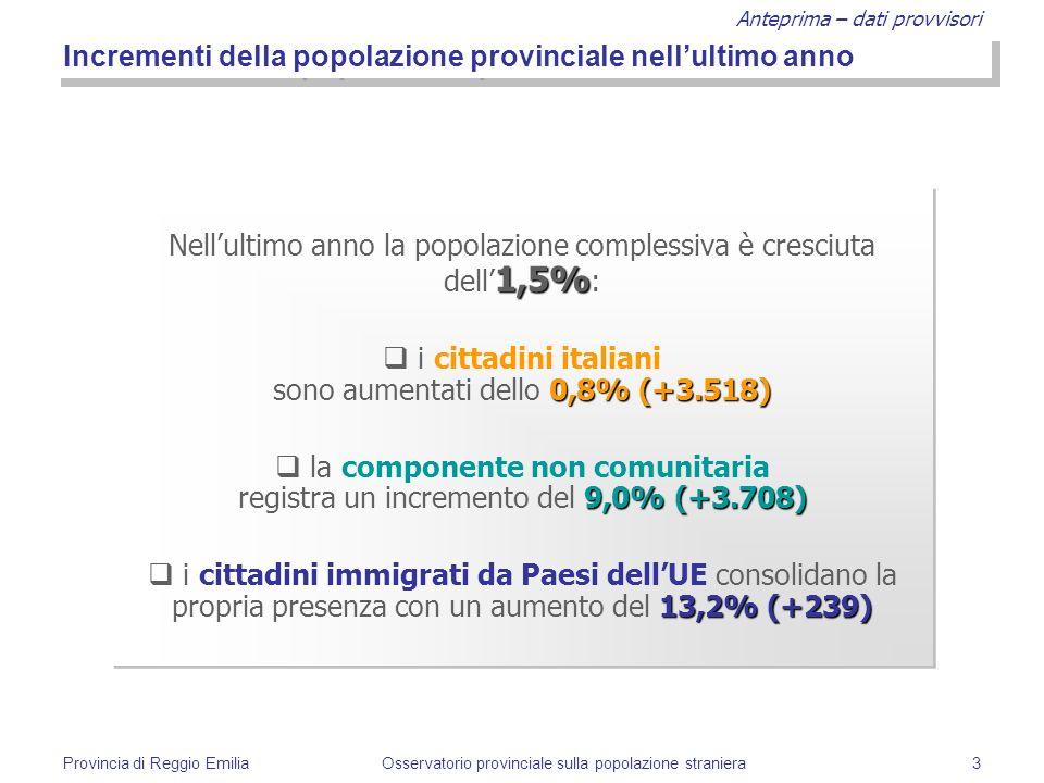 Anteprima – dati provvisori Provincia di Reggio EmiliaOsservatorio provinciale sulla popolazione straniera3 Incrementi della popolazione provinciale nellultimo anno 1,5% Nellultimo anno la popolazione complessiva è cresciuta dell 1,5% : 0,8% (+3.518) i cittadini italiani sono aumentati dello 0,8% (+3.518) 9,0% (+3.708) la componente non comunitaria registra un incremento del 9,0% (+3.708) 13,2%(+239) i cittadini immigrati da Paesi dellUE consolidano la propria presenza con un aumento del 13,2% (+239) 1,5% Nellultimo anno la popolazione complessiva è cresciuta dell 1,5% : 0,8% (+3.518) i cittadini italiani sono aumentati dello 0,8% (+3.518) 9,0% (+3.708) la componente non comunitaria registra un incremento del 9,0% (+3.708) 13,2%(+239) i cittadini immigrati da Paesi dellUE consolidano la propria presenza con un aumento del 13,2% (+239)