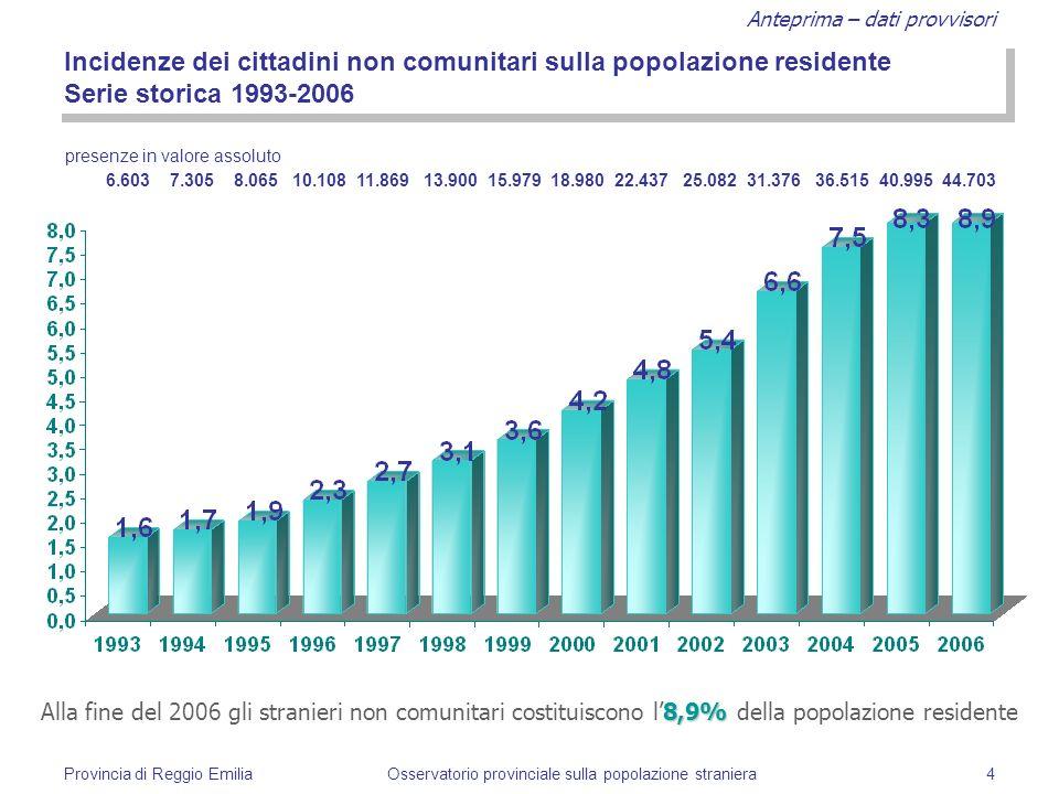 Anteprima – dati provvisori Provincia di Reggio EmiliaOsservatorio provinciale sulla popolazione straniera5 Variazioni percentuali annuali dei residenti non comunitari Serie storica 1993-2006 D.L.