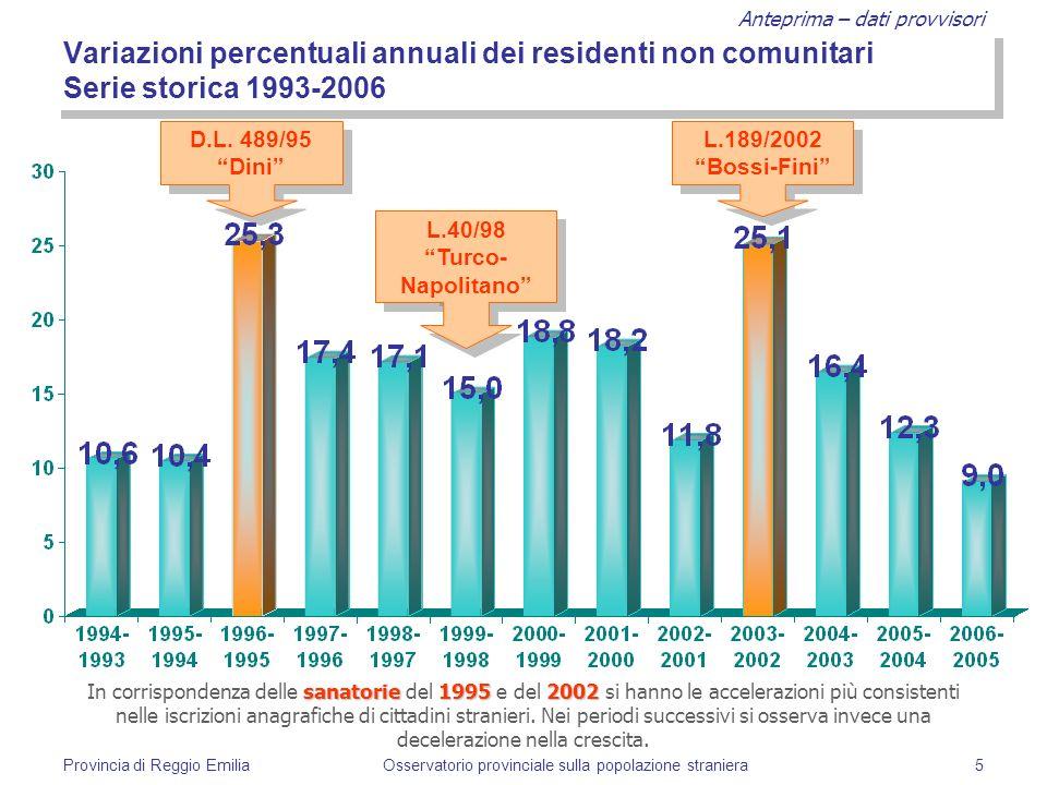 Anteprima – dati provvisori Provincia di Reggio EmiliaOsservatorio provinciale sulla popolazione straniera5 Variazioni percentuali annuali dei residen