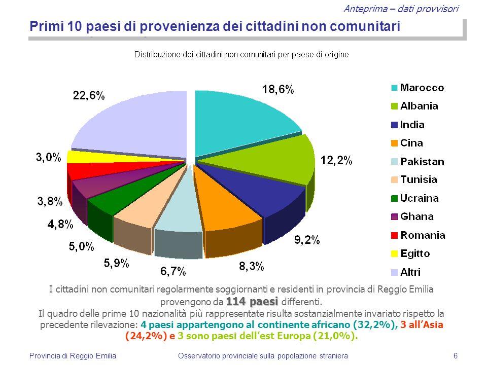 Anteprima – dati provvisori Provincia di Reggio EmiliaOsservatorio provinciale sulla popolazione straniera6 Primi 10 paesi di provenienza dei cittadin