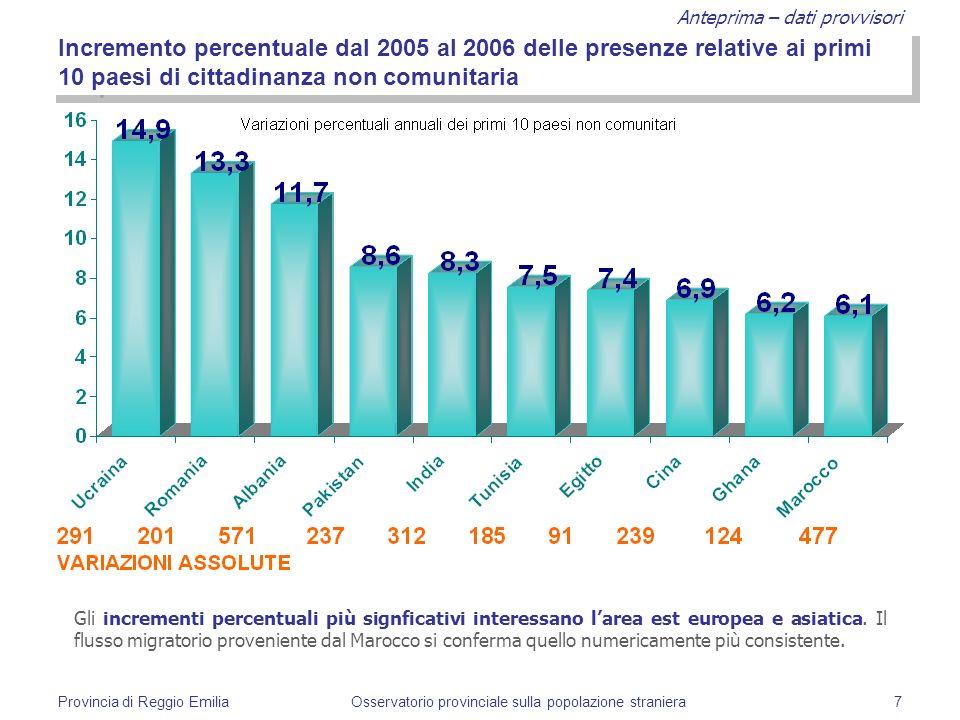 Anteprima – dati provvisori Provincia di Reggio EmiliaOsservatorio provinciale sulla popolazione straniera7 Incremento percentuale dal 2005 al 2006 de