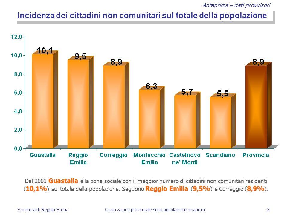 Anteprima – dati provvisori Provincia di Reggio EmiliaOsservatorio provinciale sulla popolazione straniera8 Incidenza dei cittadini non comunitari sul