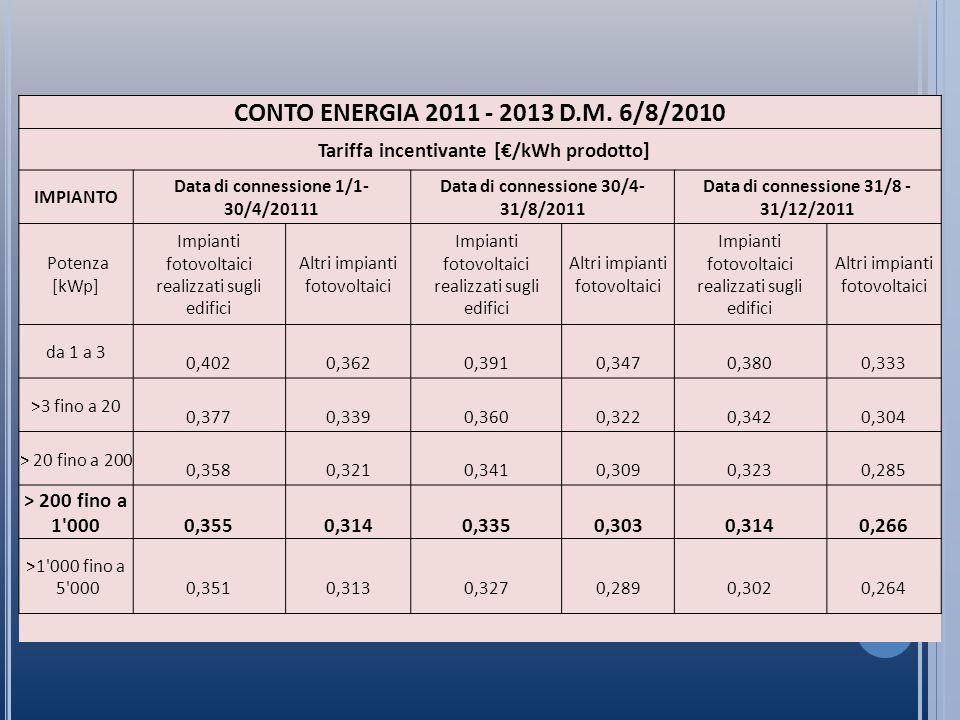 CONTO ENERGIA 2011 - 2013 D.M.