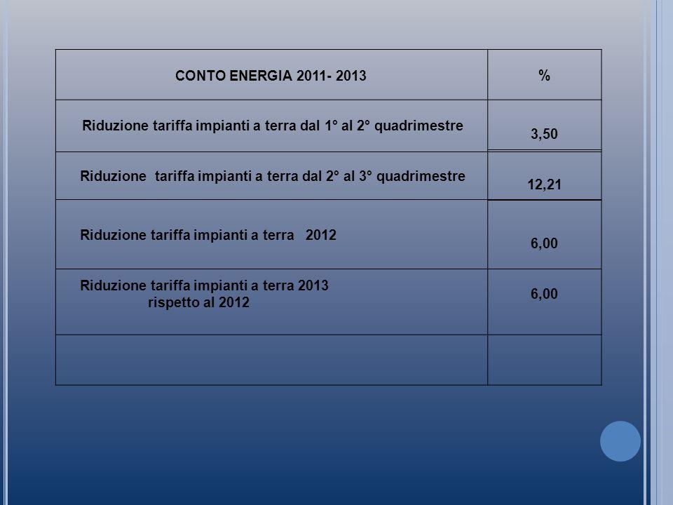 CONTO ENERGIA 2011- 2013% Riduzione tariffa impianti a terra dal 1° al 2° quadrimestre 3,50 Riduzione tariffa impianti a terra dal 2° al 3° quadrimestre 12,21 Riduzione tariffa impianti a terra 2012 Riduzione tariffa impianti a terra 2013 rispetto al 2012 6,00