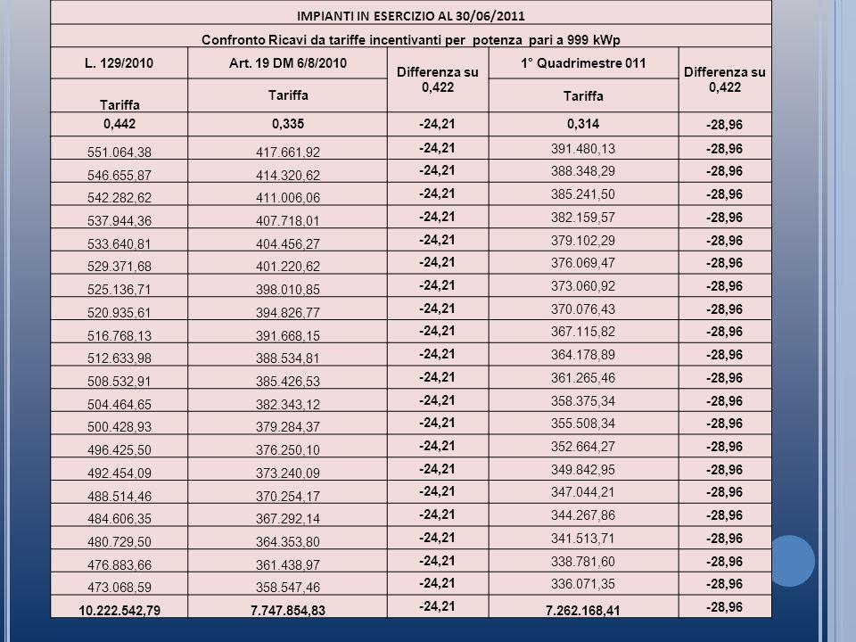 CONFRONTO RISULTATI CON TARIFFE 2011 2° e 3° QUADRIMESTRE RISULTATI DELLA GESTIONE IMPIANTO A TERRA DA 999 kW IN ESERCIZIO DOPO IL 30/06/2011 D.M.