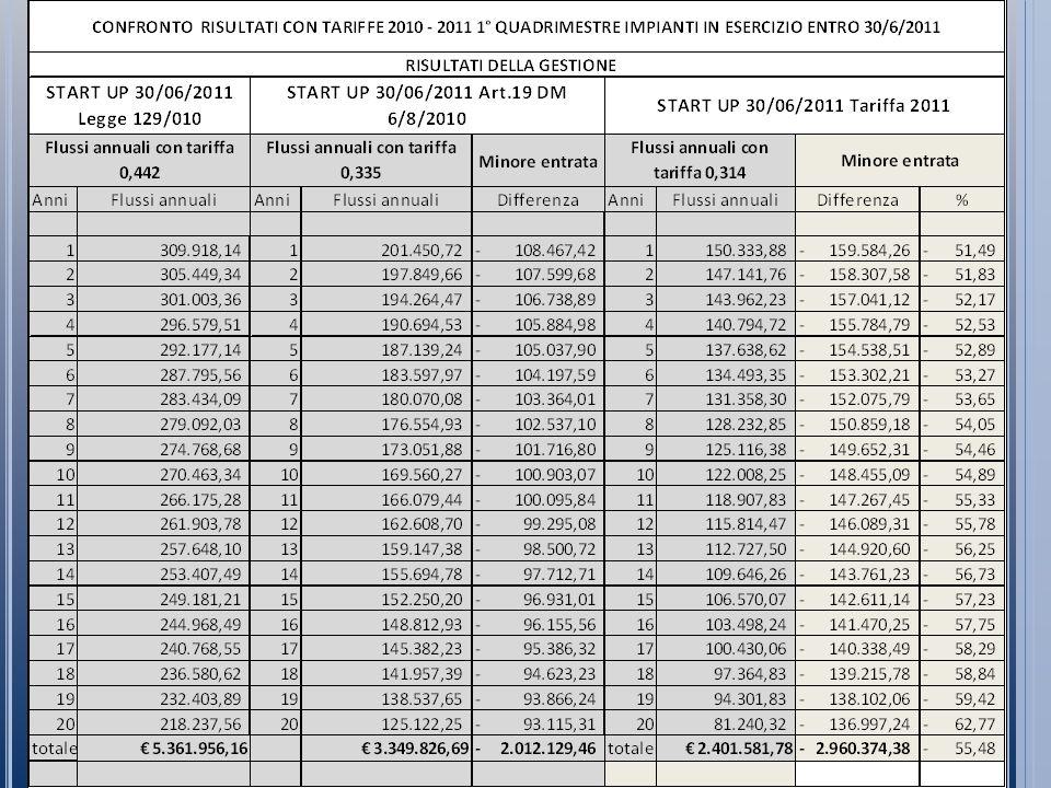 Contenuti Del Nuovo Conto Energia 2011 -2013 Tipologia degli impianti incentivati Il D.M.