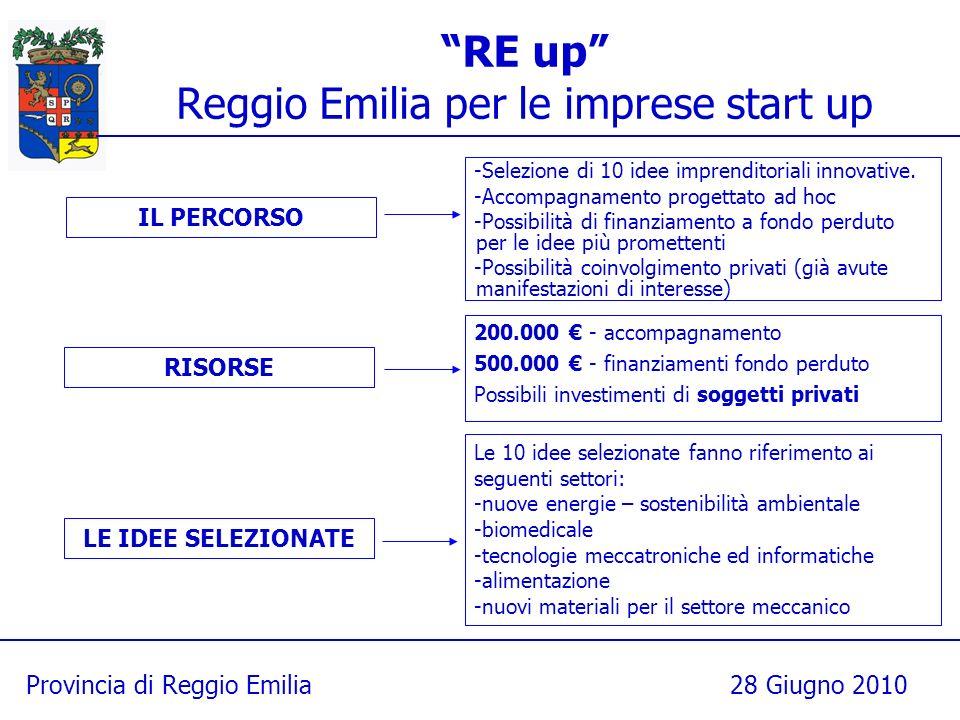 Provincia di Reggio Emilia28 Giugno 2010 RE up Reggio Emilia per le imprese start up -Selezione di 10 idee imprenditoriali innovative. -Accompagnament