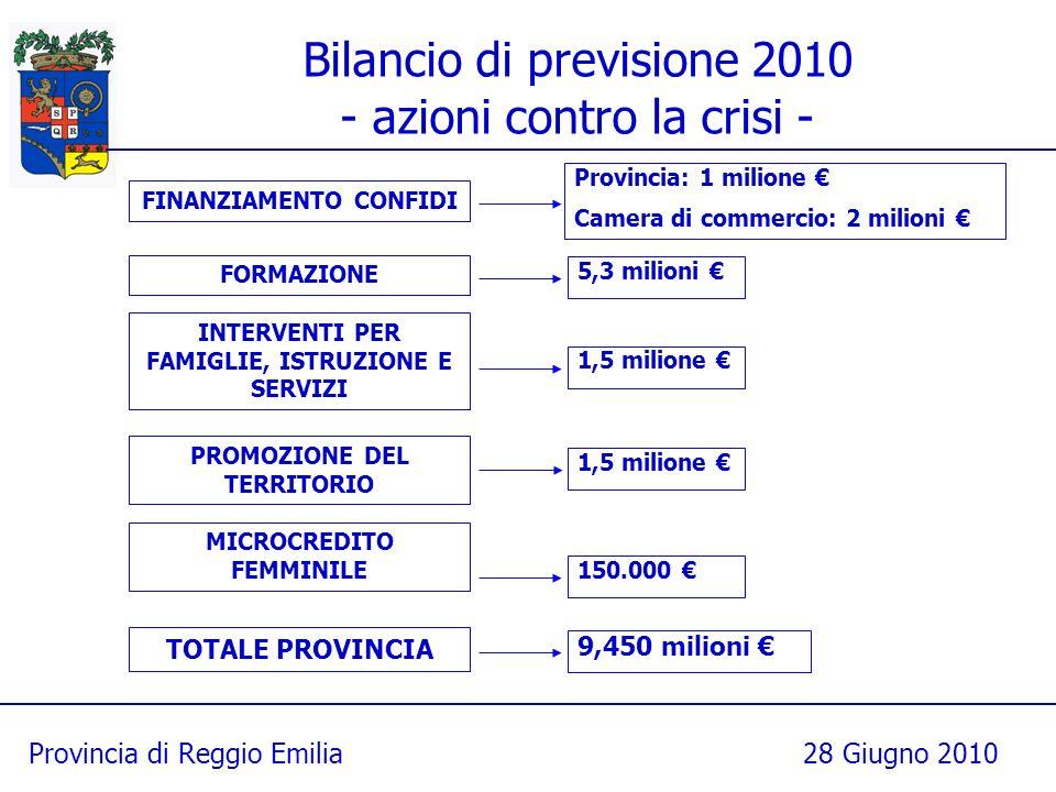 Provincia di Reggio Emilia28 Giugno 2010 Bilancio di previsione 2010 - azioni contro la crisi - Provincia: 1 milione Camera di commercio: 2 milioni FINANZIAMENTO CONFIDI 5,3 milioni FORMAZIONE 1,5 milione INTERVENTI PER FAMIGLIE, ISTRUZIONE E SERVIZI 1,5 milione PROMOZIONE DEL TERRITORIO 150.000 MICROCREDITO FEMMINILE 9,450 milioni TOTALE PROVINCIA
