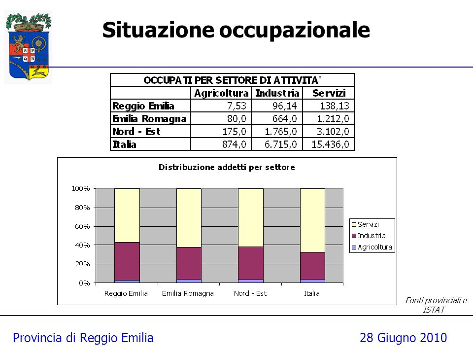 Provincia di Reggio Emilia28 Giugno 2010 Situazione occupazionale Fonti provinciali e ISTAT