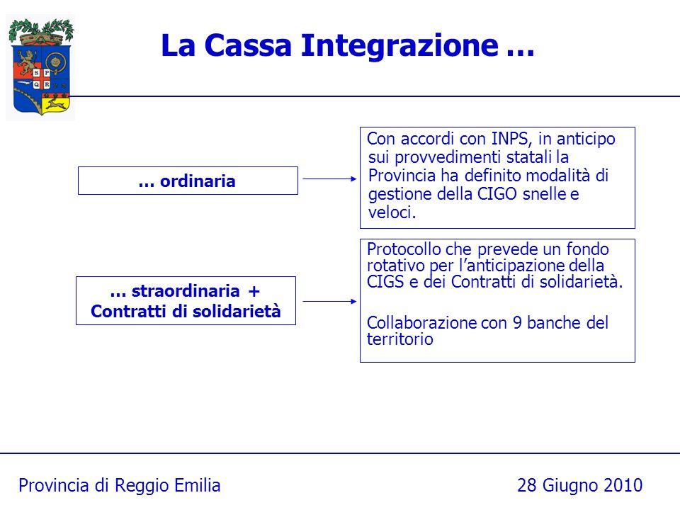 Provincia di Reggio Emilia28 Giugno 2010 La Cassa Integrazione … Con accordi con INPS, in anticipo sui provvedimenti statali la Provincia ha definito modalità di gestione della CIGO snelle e veloci.