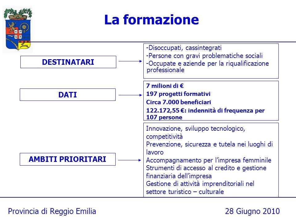 Provincia di Reggio Emilia28 Giugno 2010 La formazione -Disoccupati, cassintegrati -Persone con gravi problematiche sociali -Occupate e aziende per la riqualificazione professionale DESTINATARI DATI 7 milioni di 197 progetti formativi Circa 7.000 beneficiari 122.172,55 : indennità di frequenza per 107 persone Innovazione, sviluppo tecnologico, competitività Prevenzione, sicurezza e tutela nei luoghi di lavoro Accompagnamento per limpresa femminile Strumenti di accesso al credito e gestione finanziaria dellimpresa Gestione di attività imprenditoriali nel settore turistico – culturale AMBITI PRIORITARI