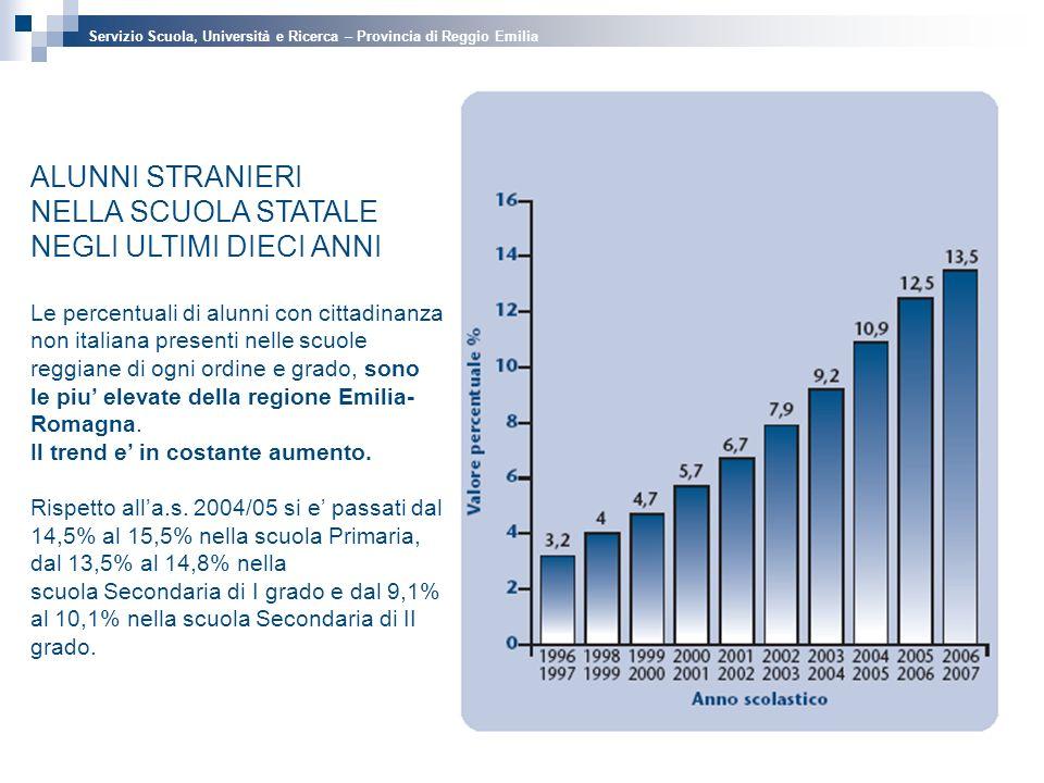 ALUNNI STRANIERI NELLA SCUOLA STATALE NEGLI ULTIMI DIECI ANNI Le percentuali di alunni con cittadinanza non italiana presenti nelle scuole reggiane di ogni ordine e grado, sono le piu elevate della regione Emilia- Romagna.