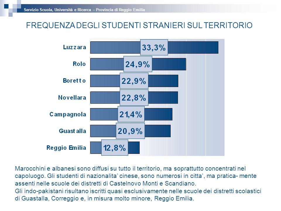 FREQUENZA DEGLI STUDENTI STRANIERI SUL TERRITORIO Marocchini e albanesi sono diffusi su tutto il territorio, ma soprattutto concentrati nel capoluogo.