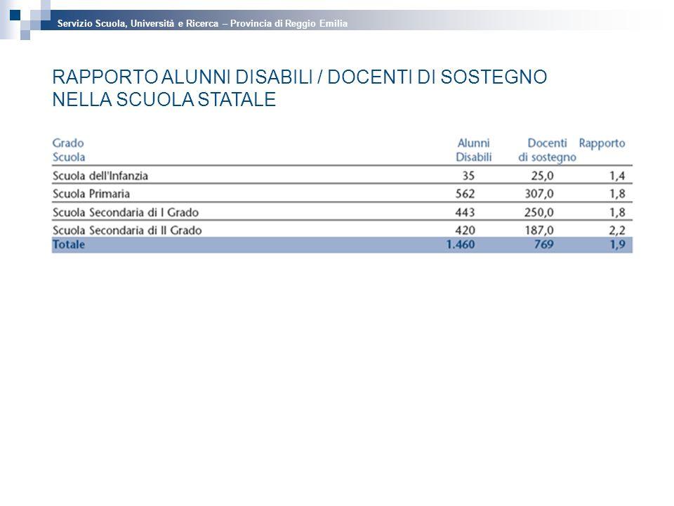 RAPPORTO ALUNNI DISABILI / DOCENTI DI SOSTEGNO NELLA SCUOLA STATALE Servizio Scuola, Università e Ricerca – Provincia di Reggio Emilia