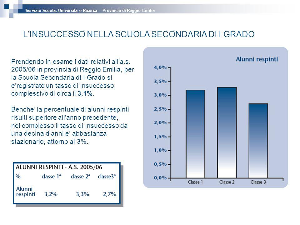 LINSUCCESSO NELLA SCUOLA SECONDARIA DI I GRADO Prendendo in esame i dati relativi all a.s.