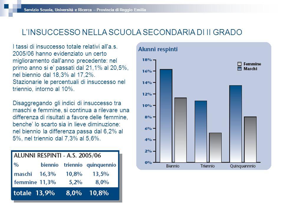 LINSUCCESSO NELLA SCUOLA SECONDARIA DI II GRADO I tassi di insuccesso totale relativi all a.s.