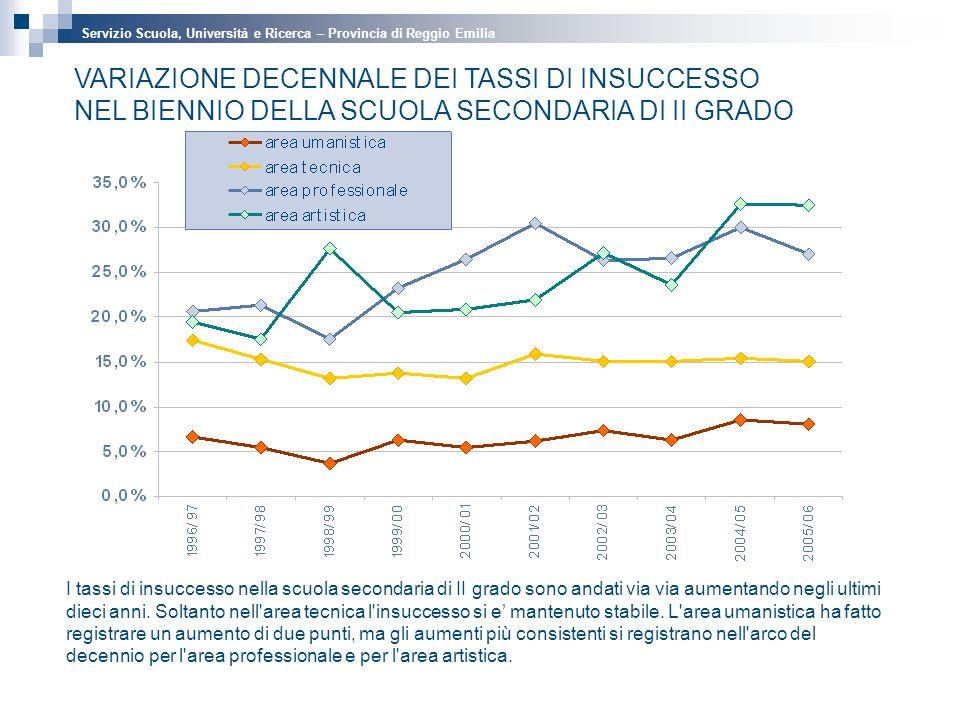 I tassi di insuccesso nella scuola secondaria di II grado sono andati via via aumentando negli ultimi dieci anni.