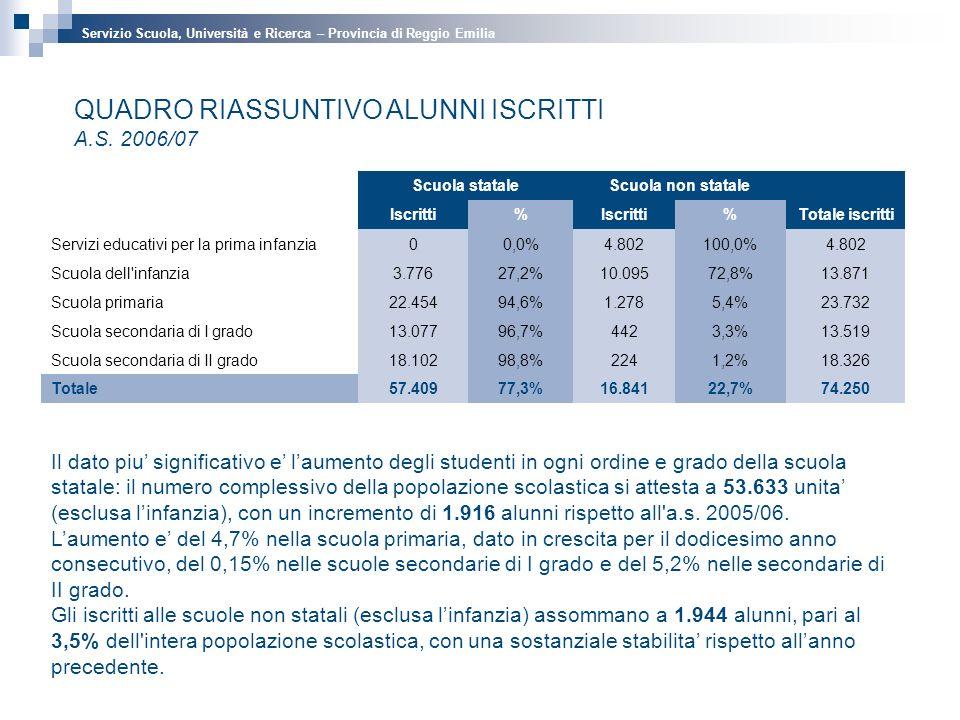 QUADRO RIASSUNTIVO ALUNNI ISCRITTI A.S.