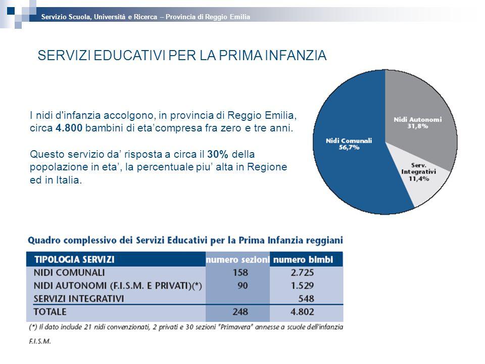 SERVIZI EDUCATIVI PER LA PRIMA INFANZIA I nidi d infanzia accolgono, in provincia di Reggio Emilia, circa 4.800 bambini di etacompresa fra zero e tre anni.