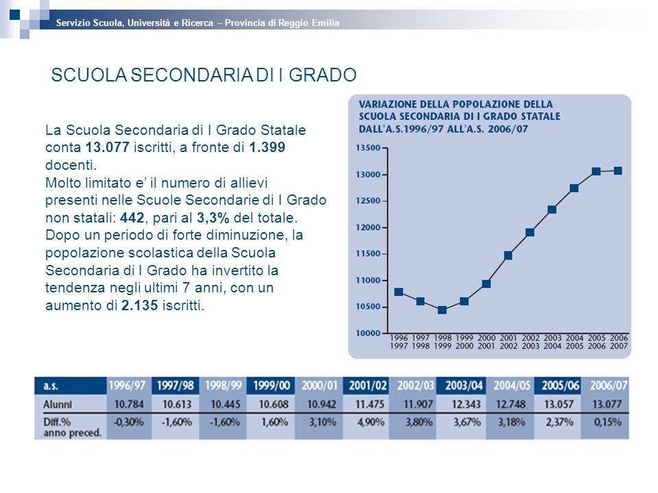 SCUOLA SECONDARIA DI I GRADO La Scuola Secondaria di I Grado Statale conta 13.077 iscritti, a fronte di 1.399 docenti.