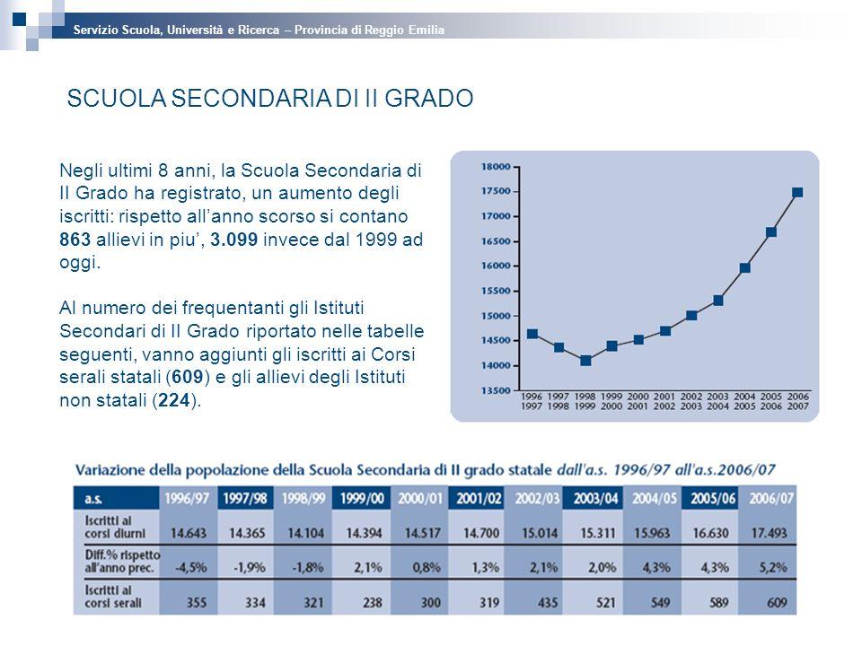 SCUOLA SECONDARIA DI II GRADO Negli ultimi 8 anni, la Scuola Secondaria di II Grado ha registrato, un aumento degli iscritti: rispetto allanno scorso si contano 863 allievi in piu, 3.099 invece dal 1999 ad oggi.