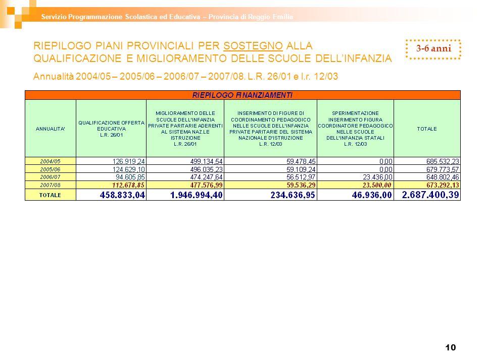 10 Servizio Programmazione Scolastica ed Educativa – Provincia di Reggio Emilia 3-6 anni RIEPILOGO PIANI PROVINCIALI PER SOSTEGNO ALLA QUALIFICAZIONE