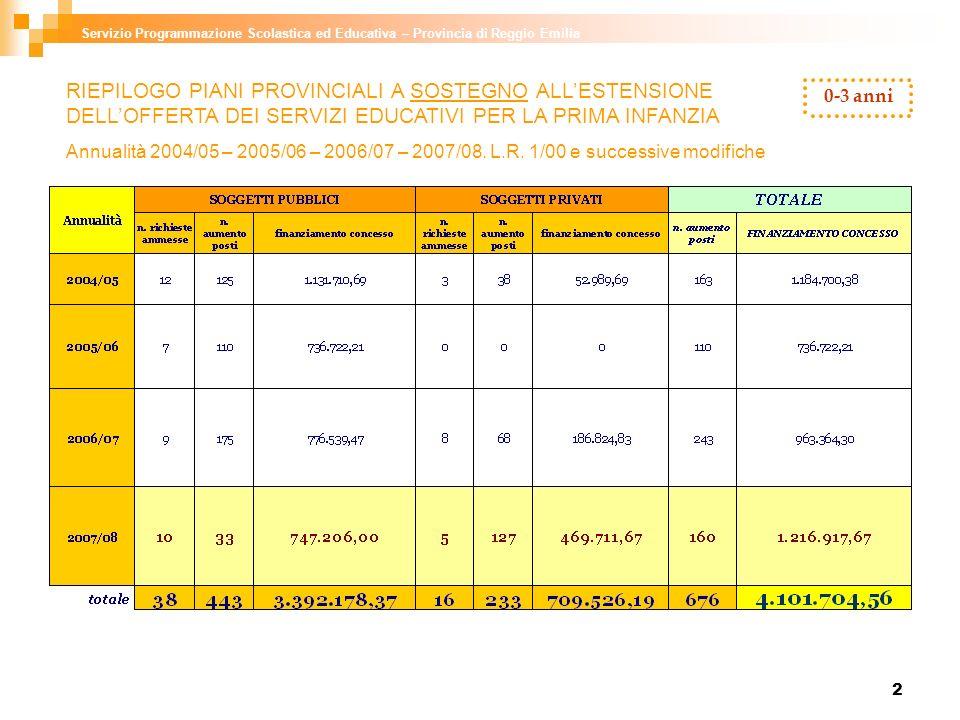 2 RIEPILOGO PIANI PROVINCIALI A SOSTEGNO ALLESTENSIONE DELLOFFERTA DEI SERVIZI EDUCATIVI PER LA PRIMA INFANZIA Annualità 2004/05 – 2005/06 – 2006/07 –